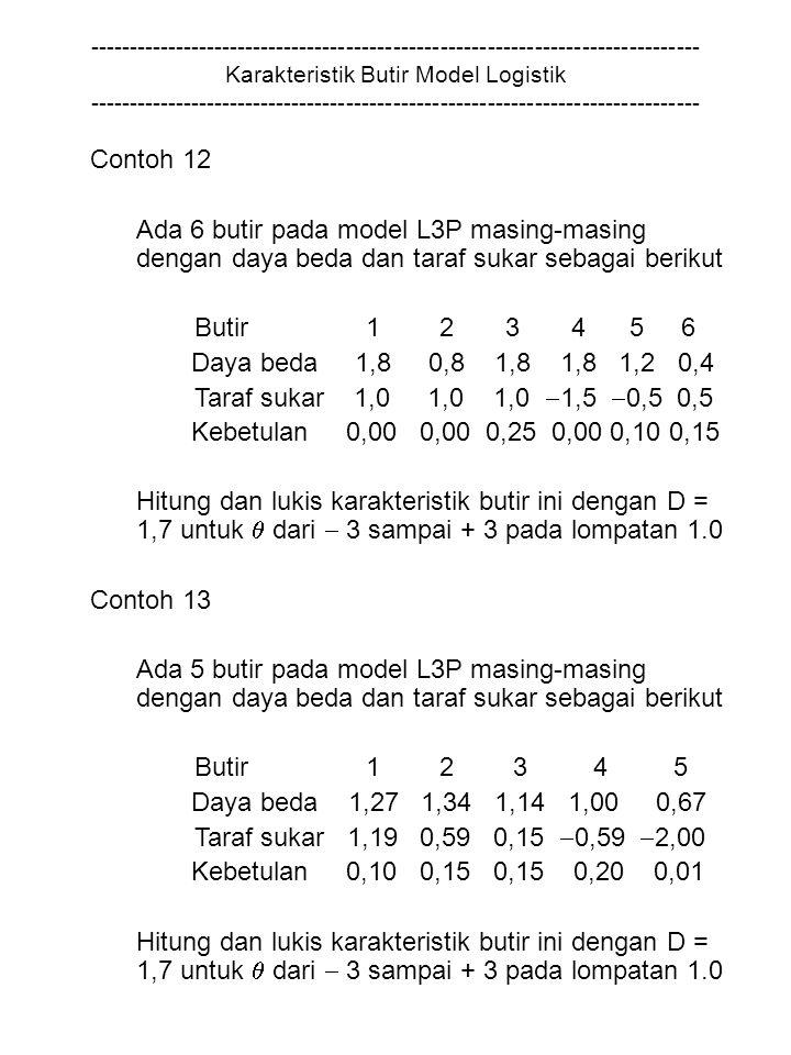------------------------------------------------------------------------------ Karakteristik Butir Model Logistik ------------------------------------------------------------------------------