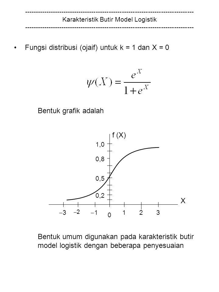 Fungsi distribusi (ojaif) untuk k = 1 dan X = 0
