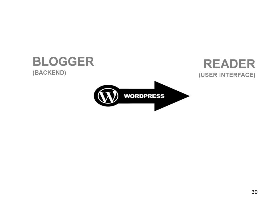 BLOGGER (BACKEND) READER (USER INTERFACE)