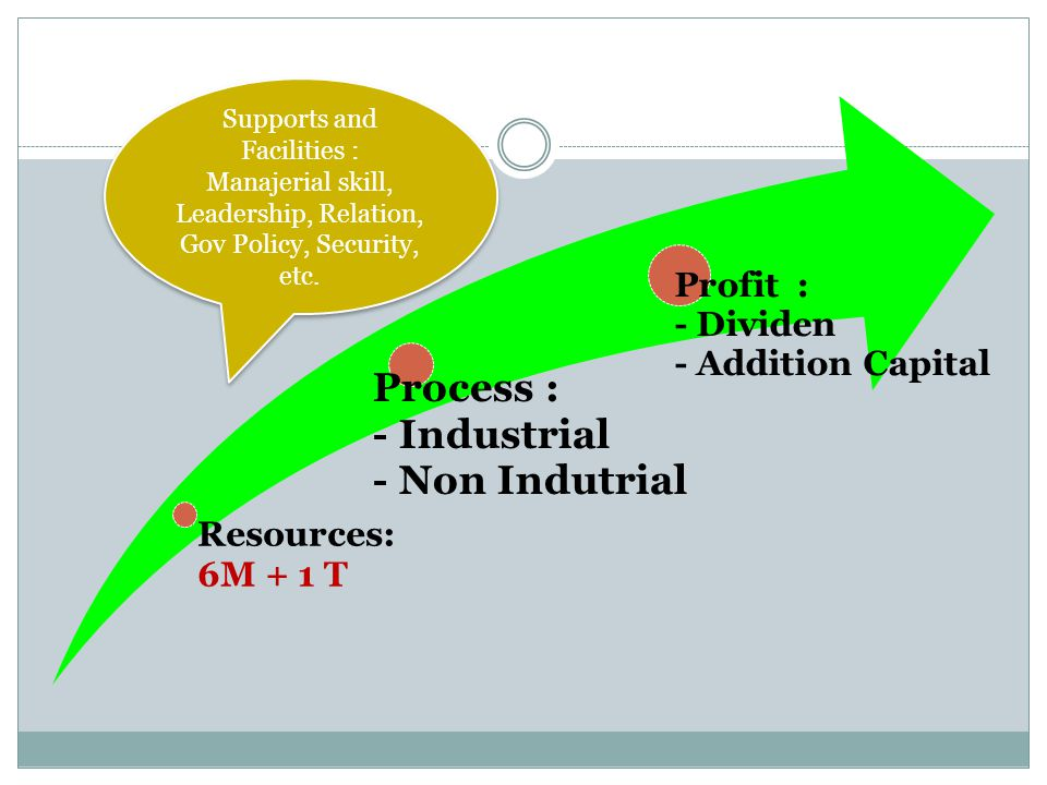 Process : - Industrial - Non Indutrial Resources: Profit : 6M + 1 T