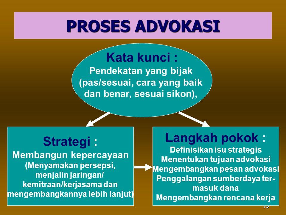 PROSES ADVOKASI Kata kunci : Langkah pokok : Strategi :