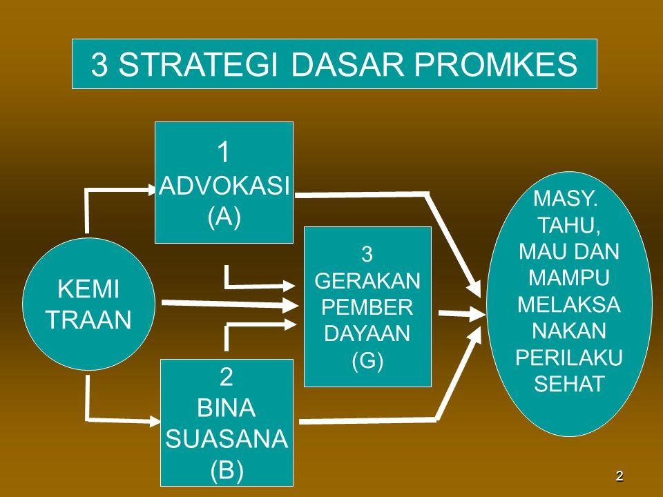 3 STRATEGI DASAR PROMKES