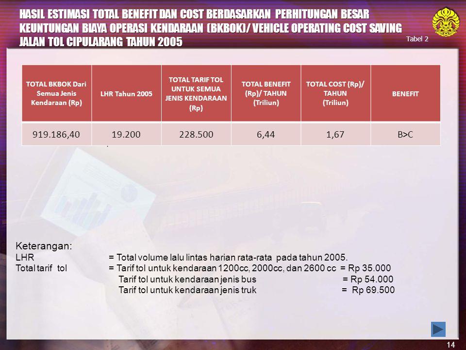 HASIL ESTIMASI TOTAL BENEFIT DAN COST BERDASARKAN PERHITUNGAN BESAR KEUNTUNGAN BIAYA OPERASI KENDARAAN (BKBOK)/ VEHICLE OPERATING COST SAVING JALAN TOL CIPULARANG TAHUN 2005