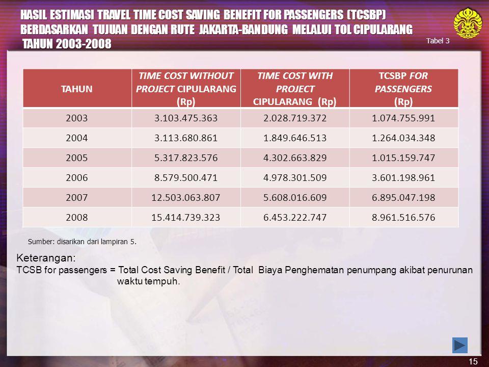 HASIL ESTIMASI TRAVEL TIME COST SAVING BENEFIT FOR PASSENGERS (TCSBP) BERDASARKAN TUJUAN DENGAN RUTE JAKARTA-BANDUNG MELALUI TOL CIPULARANG