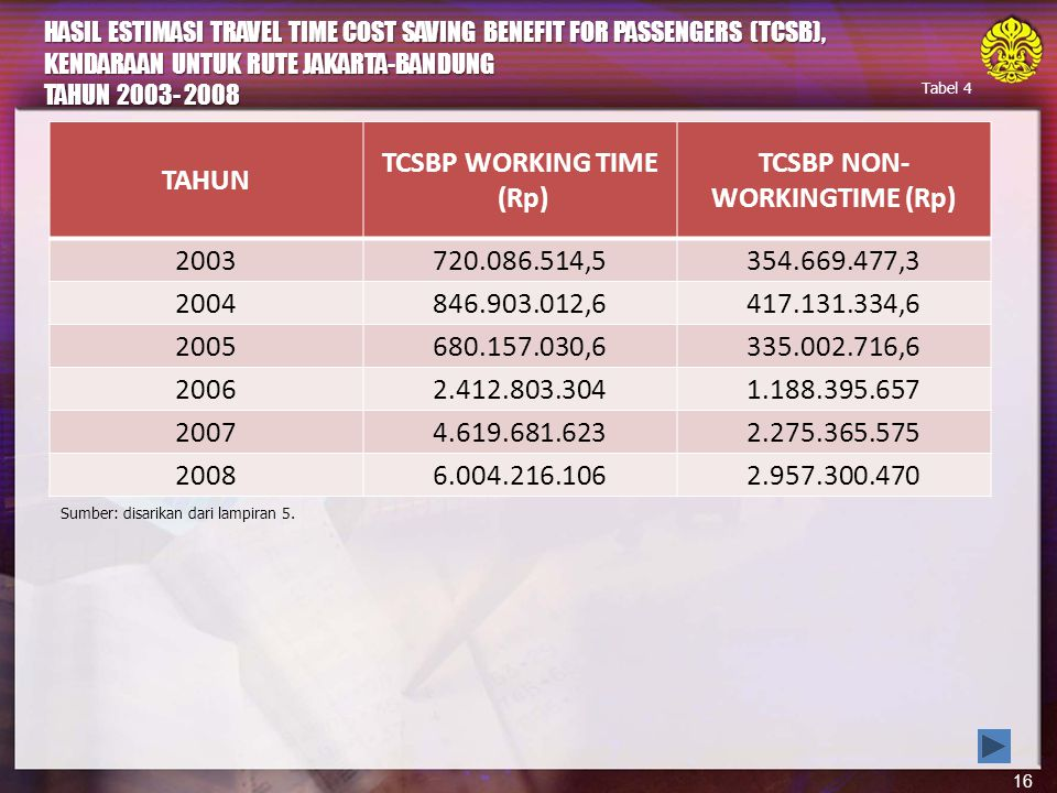 TCSBP NON- WORKINGTIME (Rp)