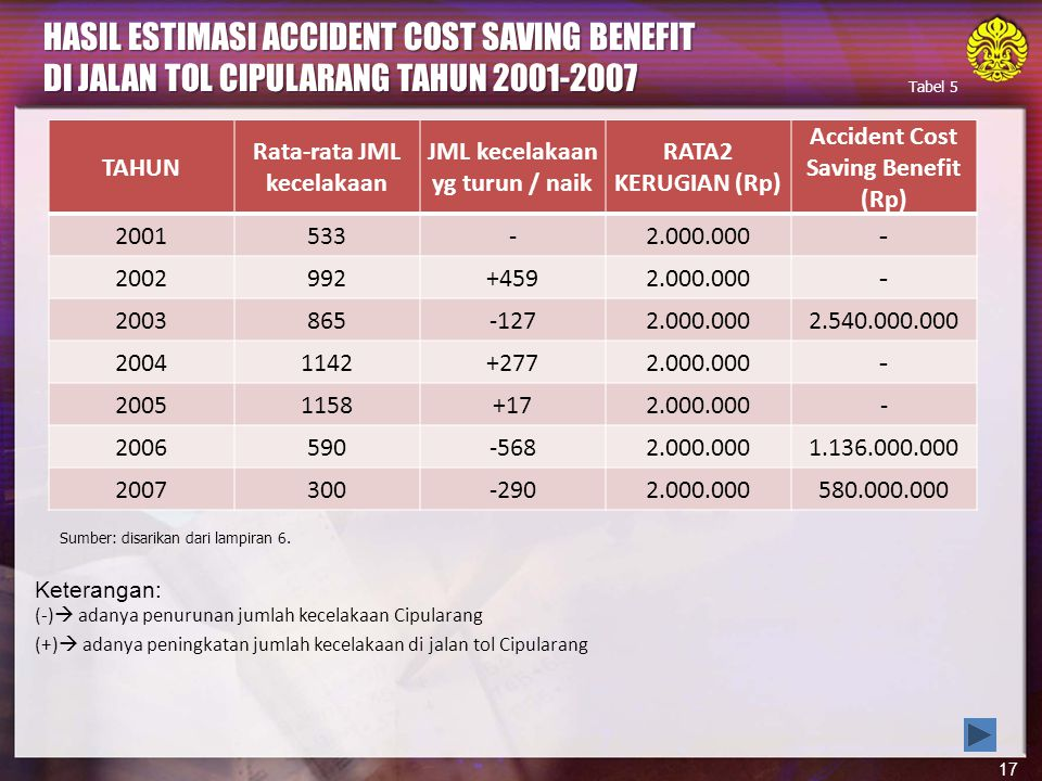 HASIL ESTIMASI ACCIDENT COST SAVING BENEFIT