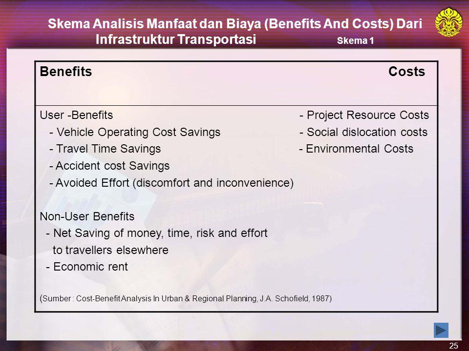Skema Analisis Manfaat dan Biaya (Benefits And Costs) Dari Infrastruktur Transportasi Skema 1