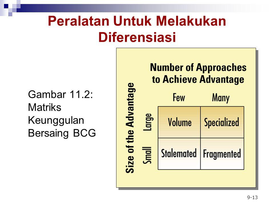 Gambar 11.2: Matriks Keunggulan Bersaing BCG