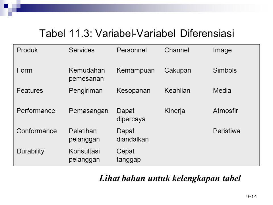 Tabel 11.3: Variabel-Variabel Diferensiasi