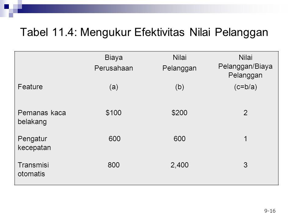 Tabel 11.4: Mengukur Efektivitas Nilai Pelanggan