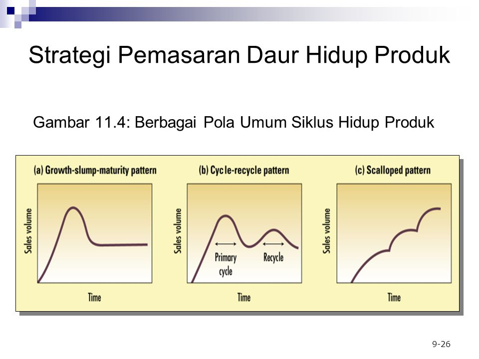 Gambar 11.4: Berbagai Pola Umum Siklus Hidup Produk