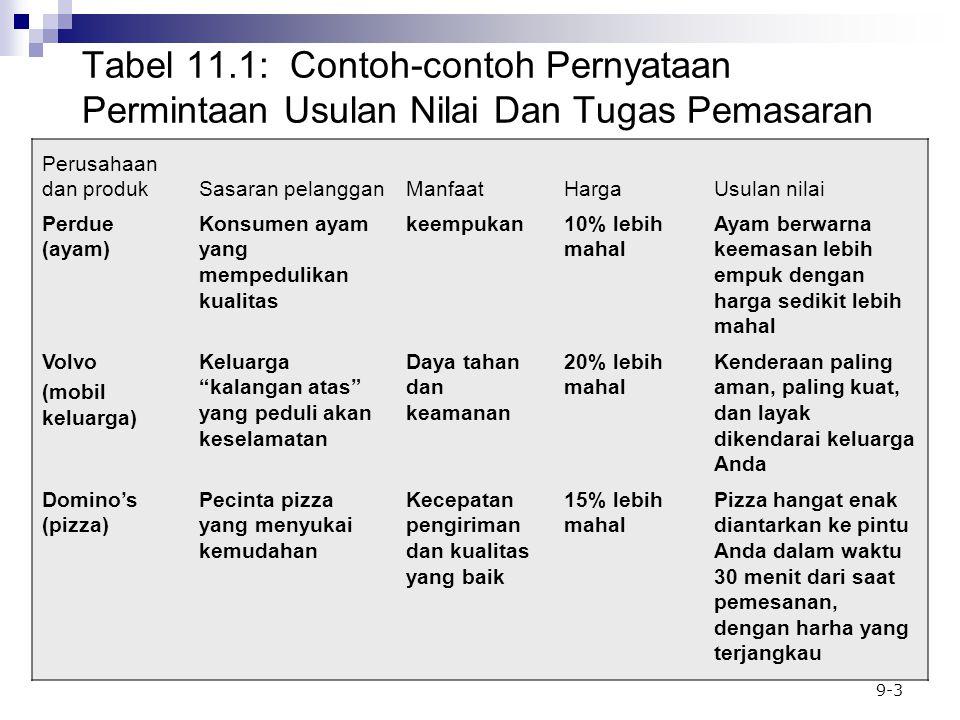 Tabel 11.1: Contoh-contoh Pernyataan Permintaan Usulan Nilai Dan Tugas Pemasaran