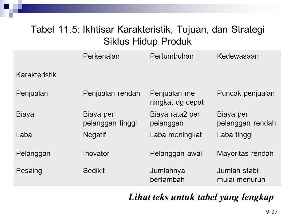 Lihat teks untuk tabel yang lengkap