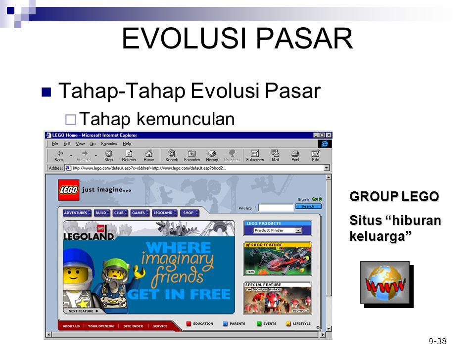 EVOLUSI PASAR Tahap-Tahap Evolusi Pasar Tahap kemunculan GROUP LEGO