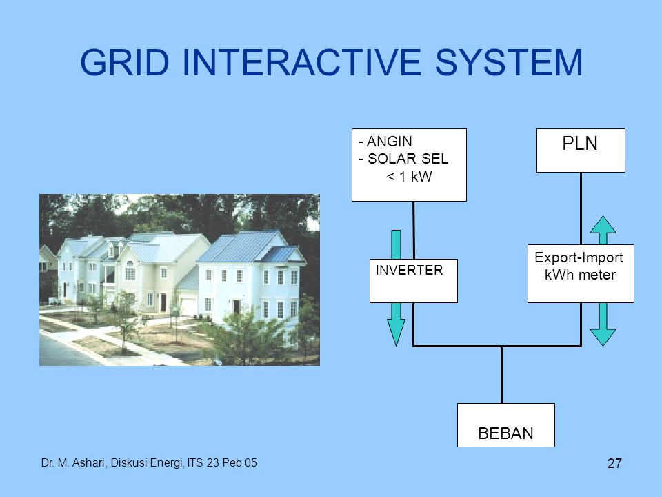 GRID INTERACTIVE SYSTEM