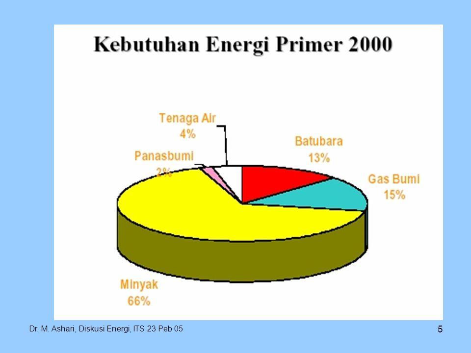 Dr. M. Ashari, Diskusi Energi, ITS 23 Peb 05