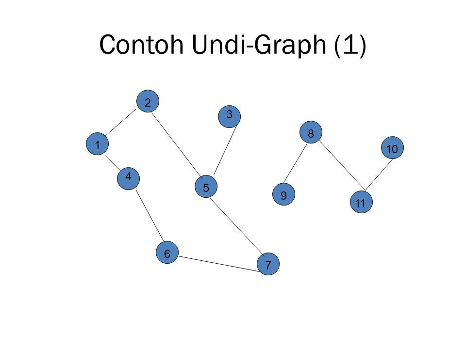 Contoh Undi-Graph (1) 2 3 8 10 1 4 5 9 11 6 7