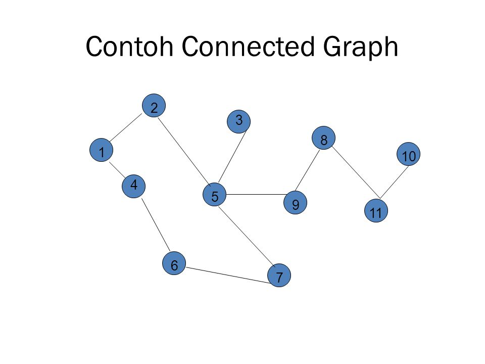 Contoh Connected Graph