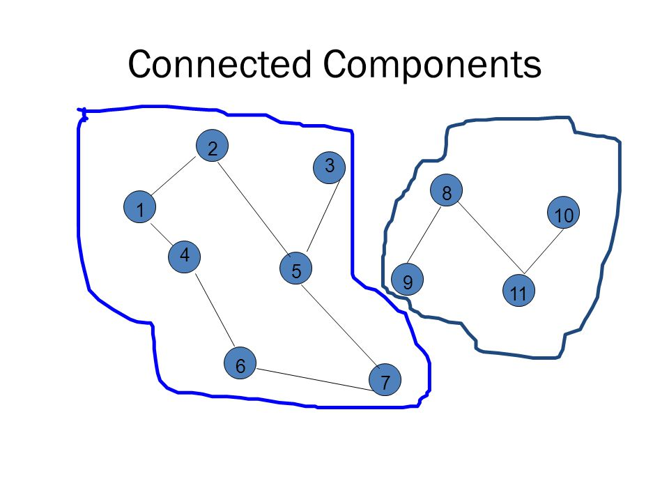 Connected Components 2 3 8 10 1 4 5 9 11 6 7