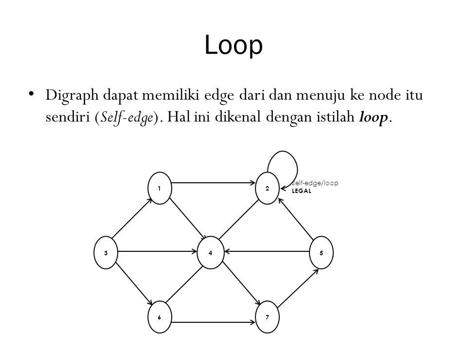 Loop Digraph dapat memiliki edge dari dan menuju ke node itu sendiri (Self-edge). Hal ini dikenal dengan istilah loop.