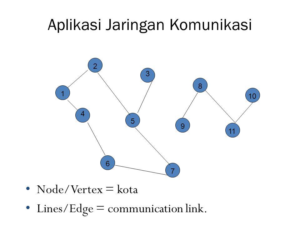 Aplikasi Jaringan Komunikasi