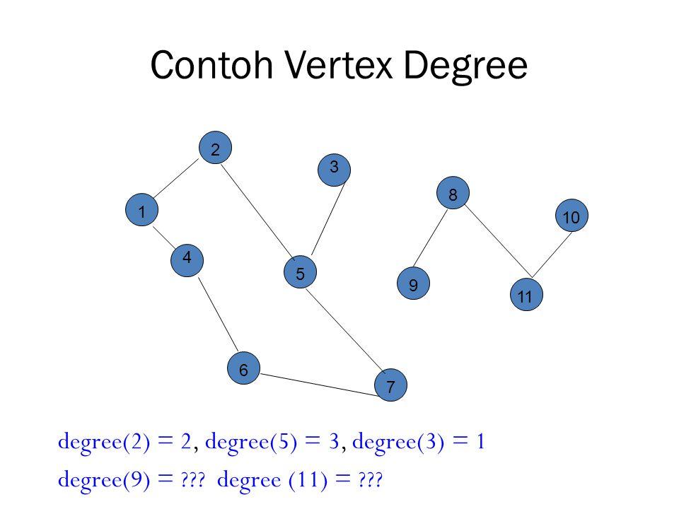 Contoh Vertex Degree degree(2) = 2, degree(5) = 3, degree(3) = 1