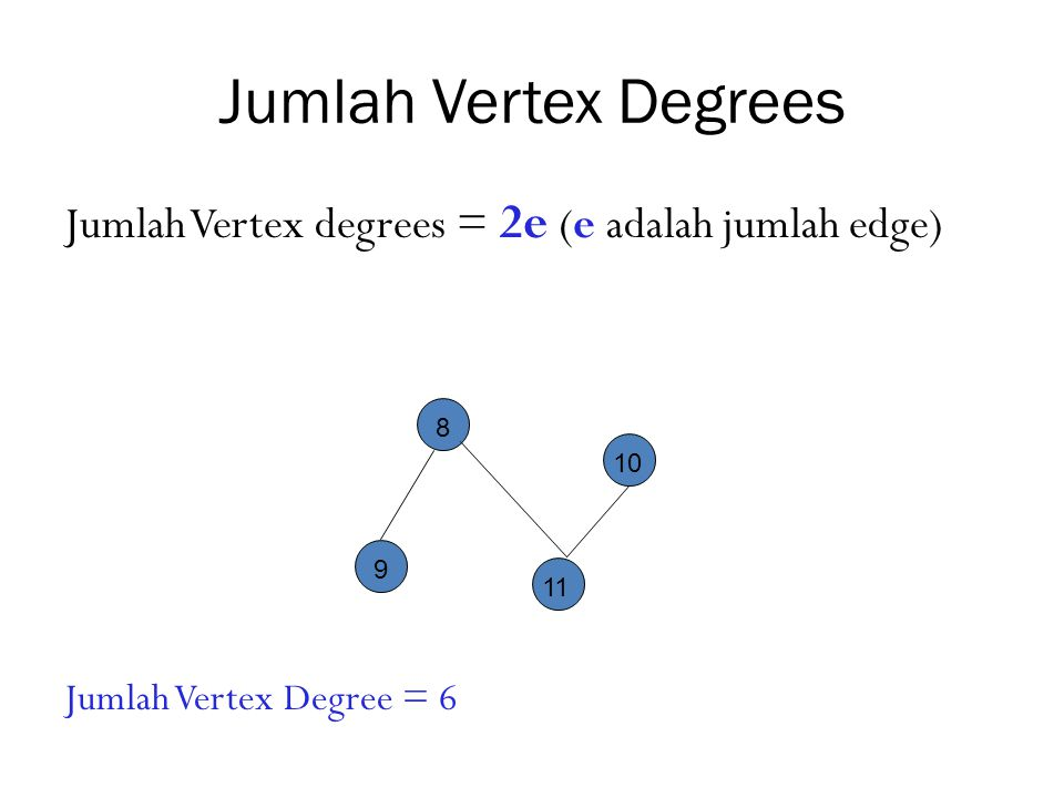 Jumlah Vertex Degrees Jumlah Vertex degrees = 2e (e adalah jumlah edge) Jumlah Vertex Degree = 6. 8.