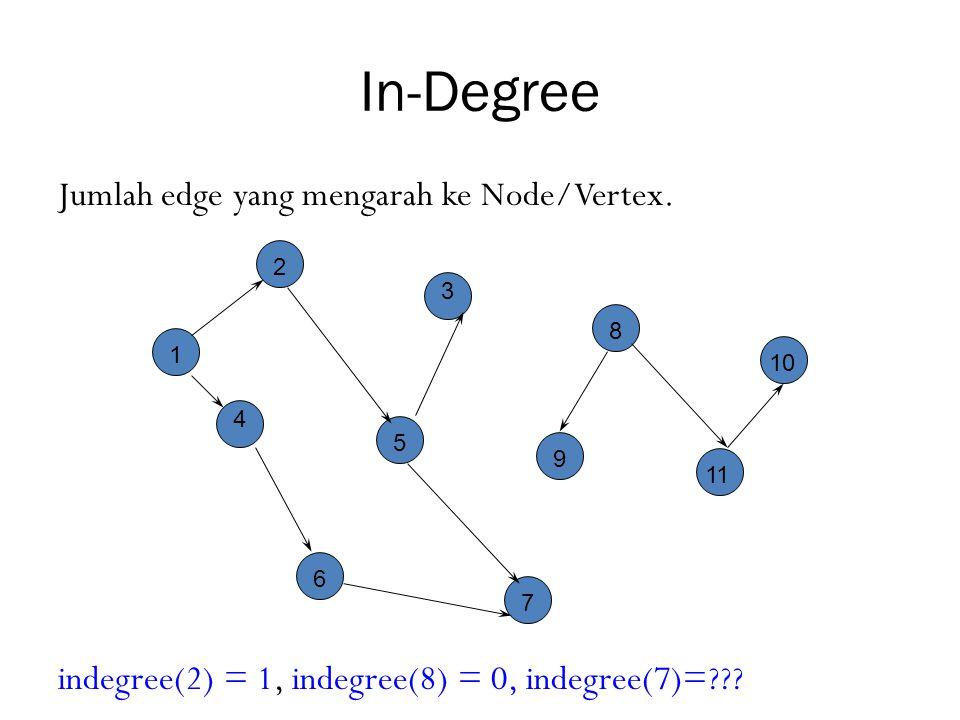 In-Degree Jumlah edge yang mengarah ke Node/Vertex. indegree(2) = 1, indegree(8) = 0, indegree(7)=