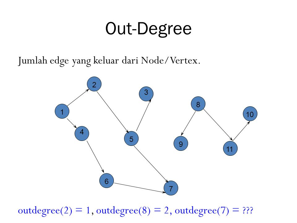 Out-Degree Jumlah edge yang keluar dari Node/Vertex. outdegree(2) = 1, outdegree(8) = 2, outdegree(7) =