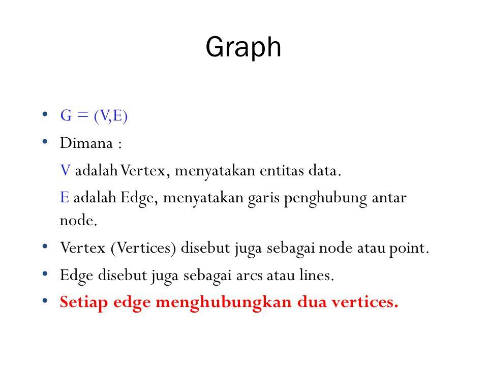 Graph G = (V,E) Dimana : V adalah Vertex, menyatakan entitas data.
