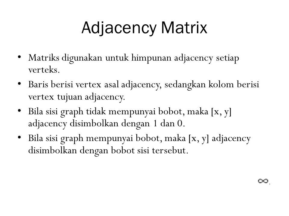 Adjacency Matrix Matriks digunakan untuk himpunan adjacency setiap verteks.