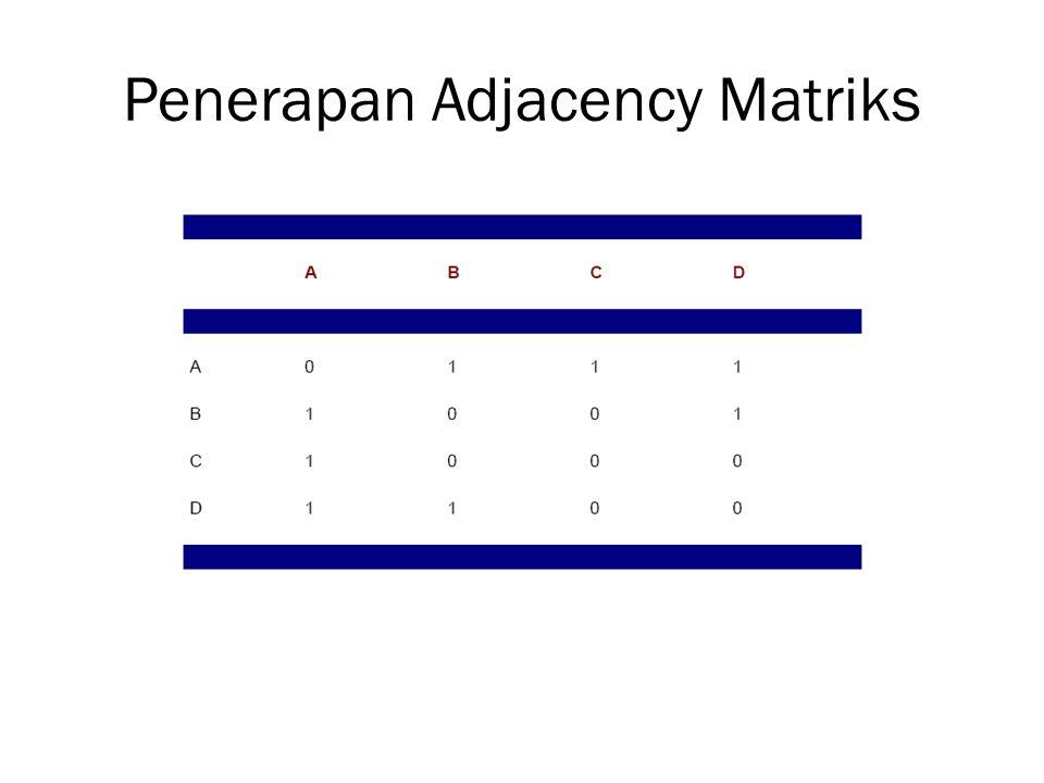 Penerapan Adjacency Matriks