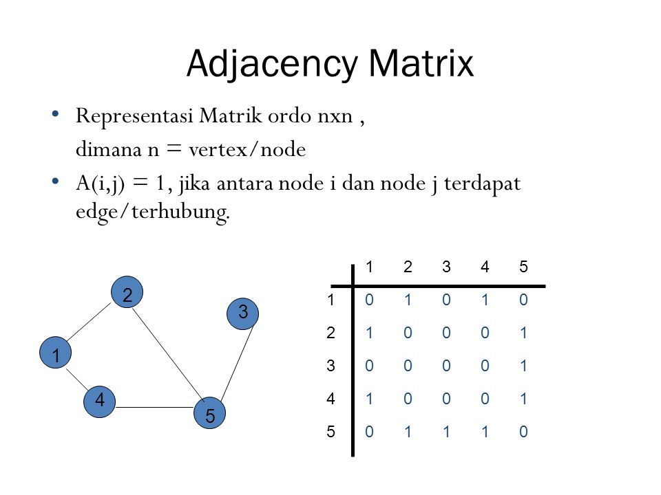 Adjacency Matrix Representasi Matrik ordo nxn , dimana n = vertex/node