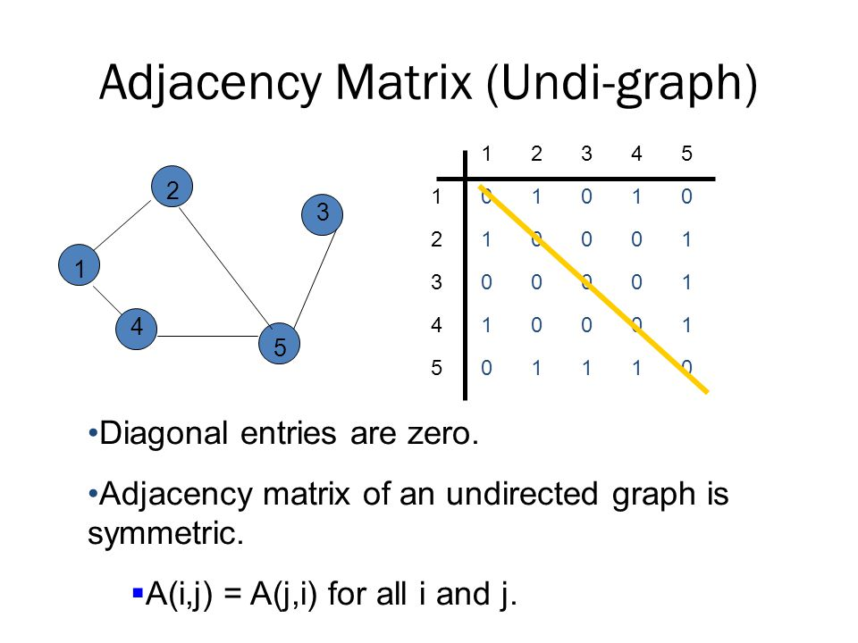Adjacency Matrix (Undi-graph)