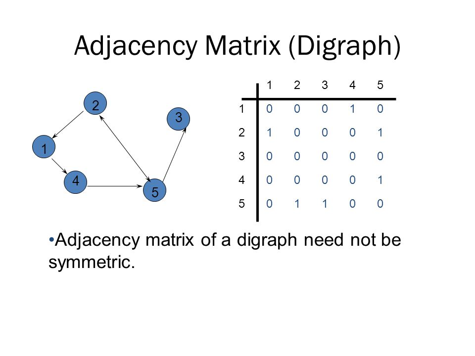 Adjacency Matrix (Digraph)