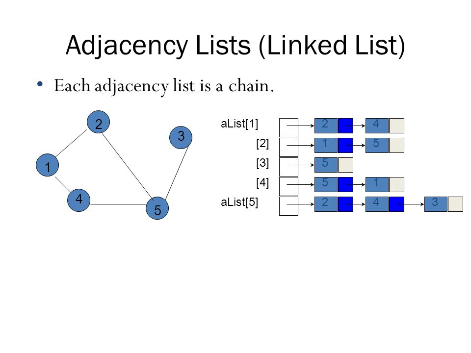 Adjacency Lists (Linked List)