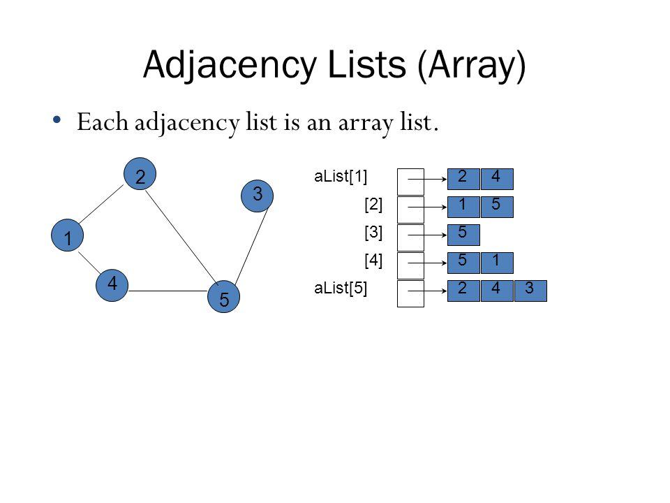 Adjacency Lists (Array)