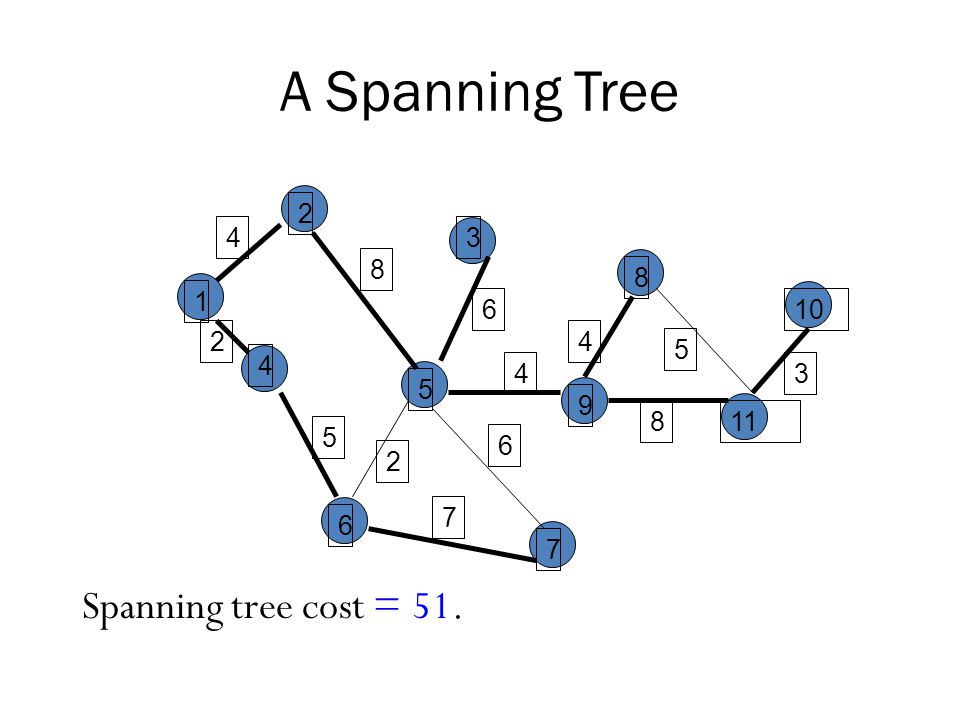 A Spanning Tree Spanning tree cost = 51. 2 4 3 8 8 1 6 10 2 4 5 4 4 3