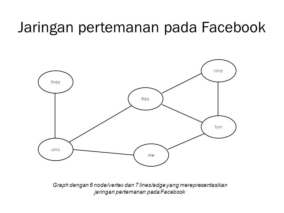 Jaringan pertemanan pada Facebook