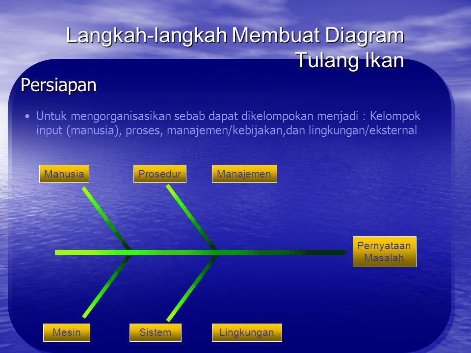 Langkah-langkah Membuat Diagram Tulang Ikan