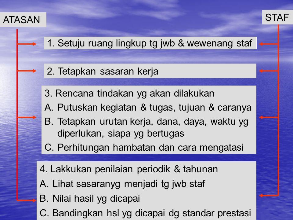 STAF ATASAN. 1. Setuju ruang lingkup tg jwb & wewenang staf. 2. Tetapkan sasaran kerja. 3. Rencana tindakan yg akan dilakukan.