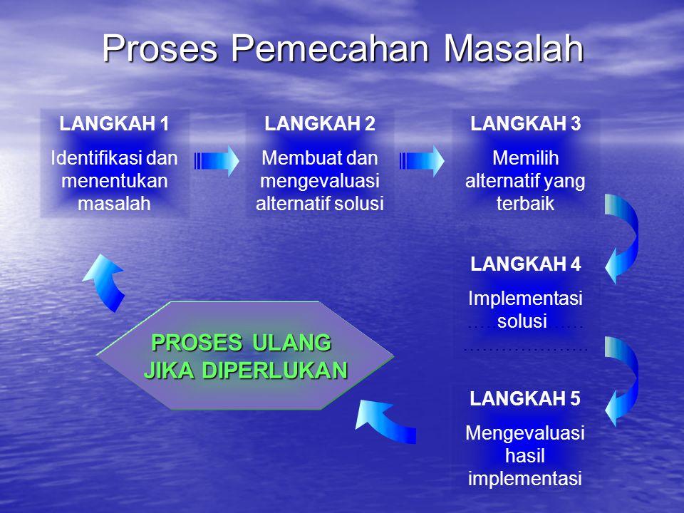 Proses Pemecahan Masalah