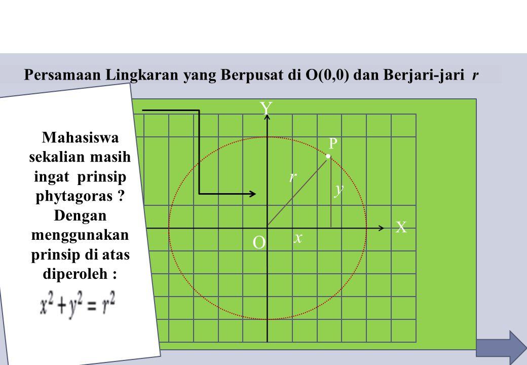 Persamaan Lingkaran yang Berpusat di O(0,0) dan Berjari-jari r