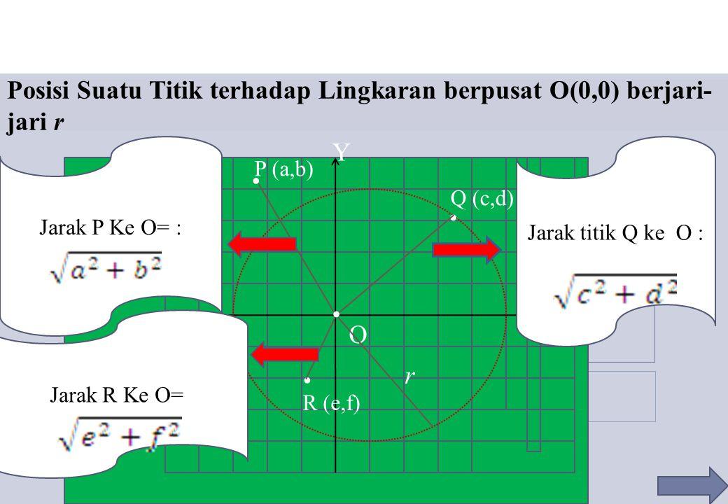 Posisi Suatu Titik terhadap Lingkaran berpusat O(0,0) berjari-jari r