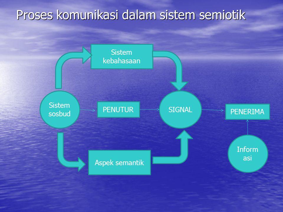 Proses komunikasi dalam sistem semiotik
