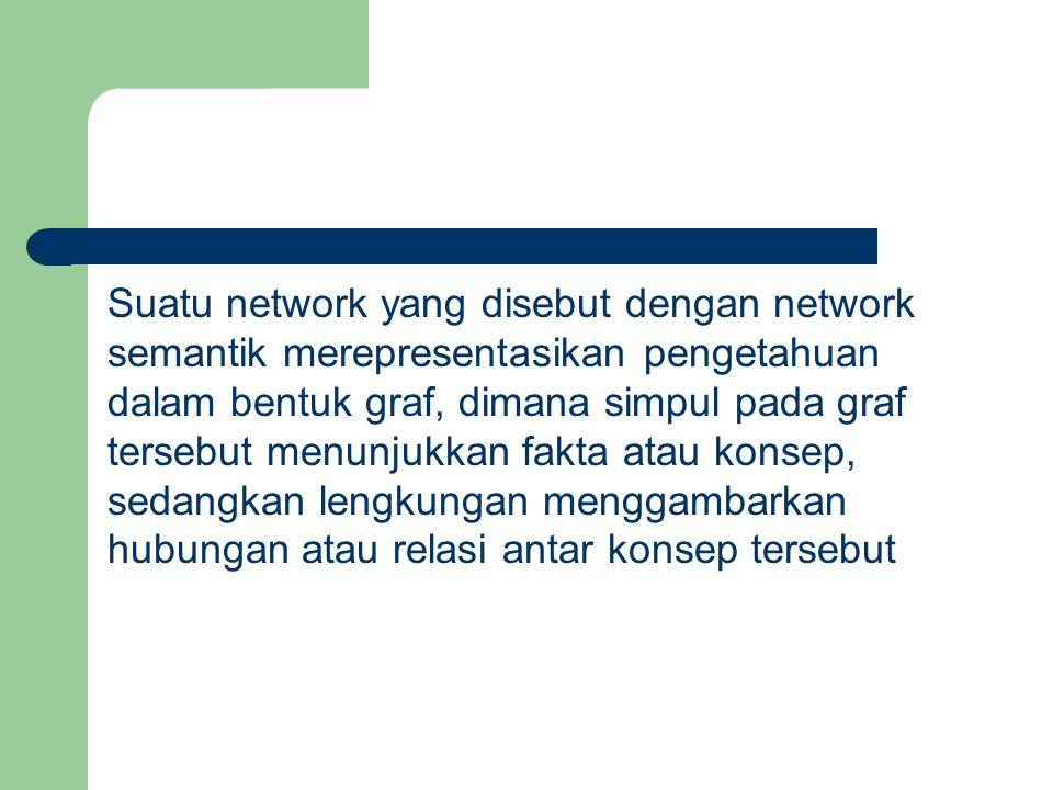 Suatu network yang disebut dengan network semantik merepresentasikan pengetahuan dalam bentuk graf, dimana simpul pada graf tersebut menunjukkan fakta atau konsep, sedangkan lengkungan menggambarkan hubungan atau relasi antar konsep tersebut