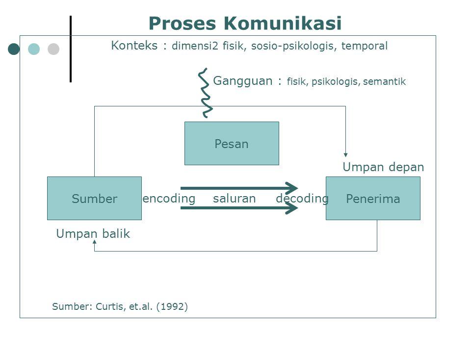 Proses Komunikasi Sumber Penerima Pesan saluran encoding decoding
