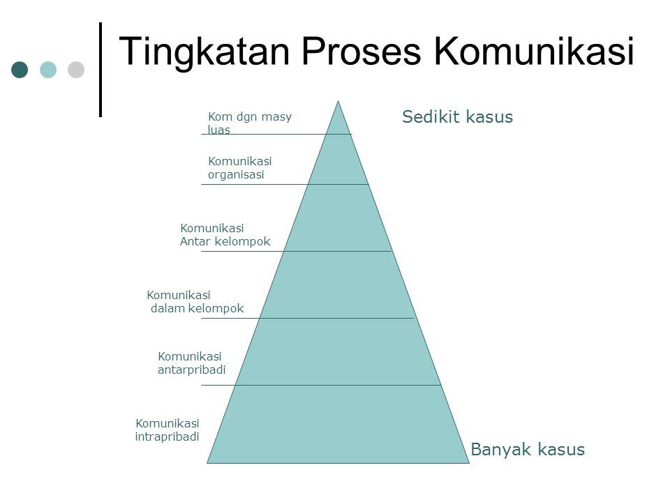 Tingkatan Proses Komunikasi