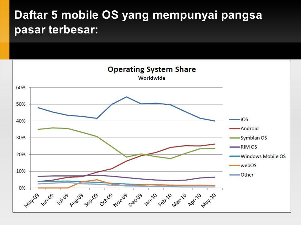 Daftar 5 mobile OS yang mempunyai pangsa pasar terbesar: