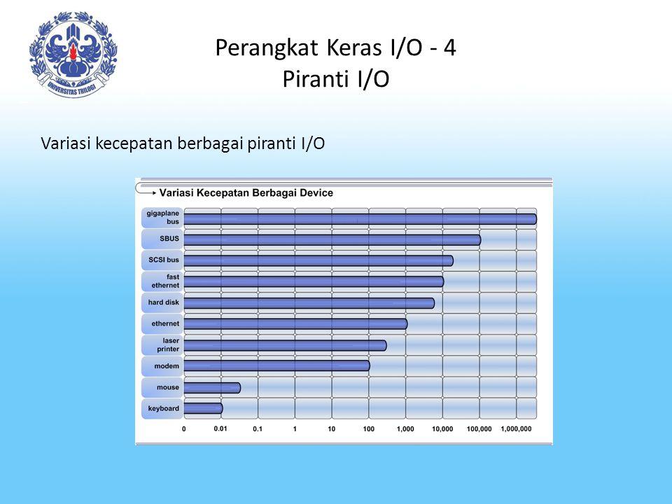 Perangkat Keras I/O - 4 Piranti I/O